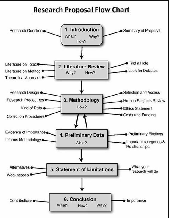 Research Proposal Flowchart Scientific Writing A Buy Dissertation