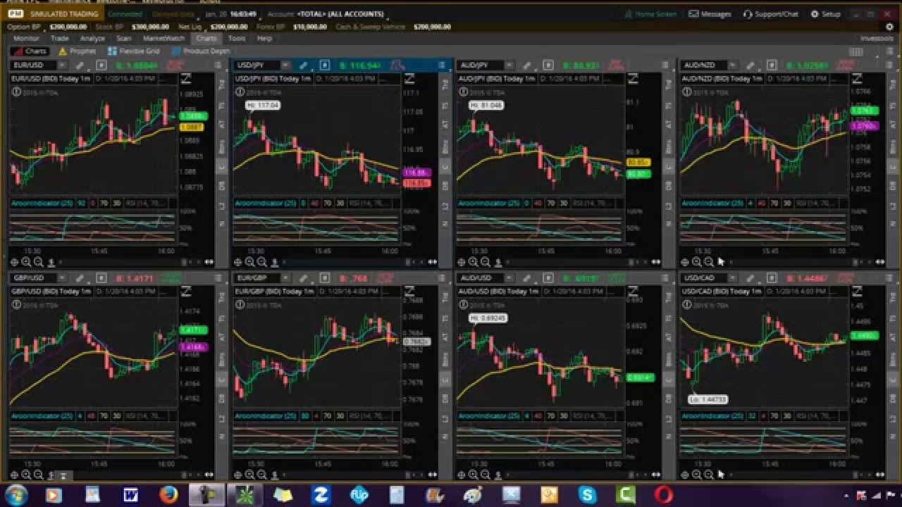 How to trade binary options on think or swim technical analysis