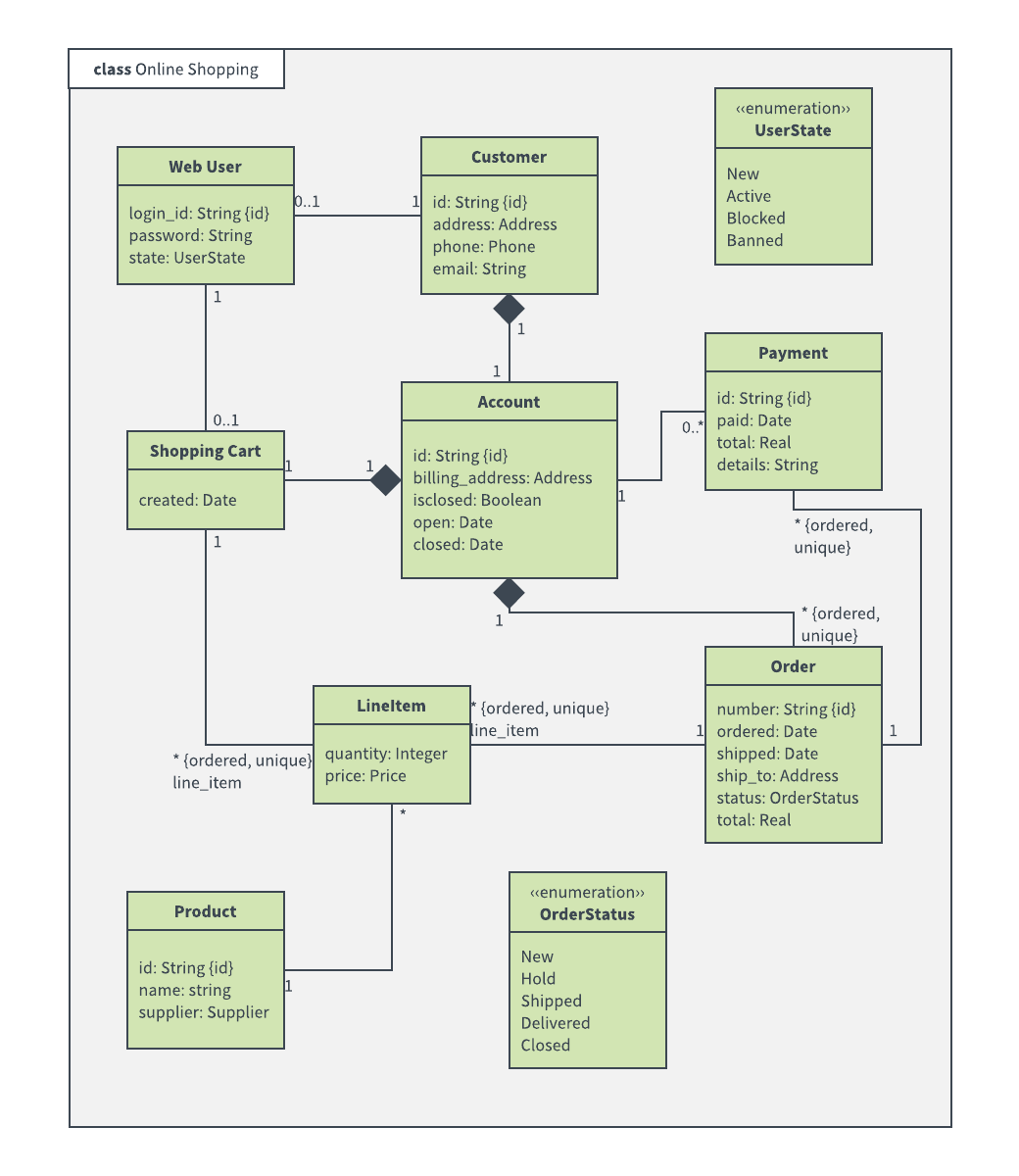online shopping class diagram example [ 1040 x 1200 Pixel ]