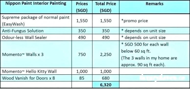 The 15 Secrets You Will Never Know About Commercial Painting Cost Per Square Foot Commercial Painting Cost Pe House Painting Cost Interior Paint Nippon Paint