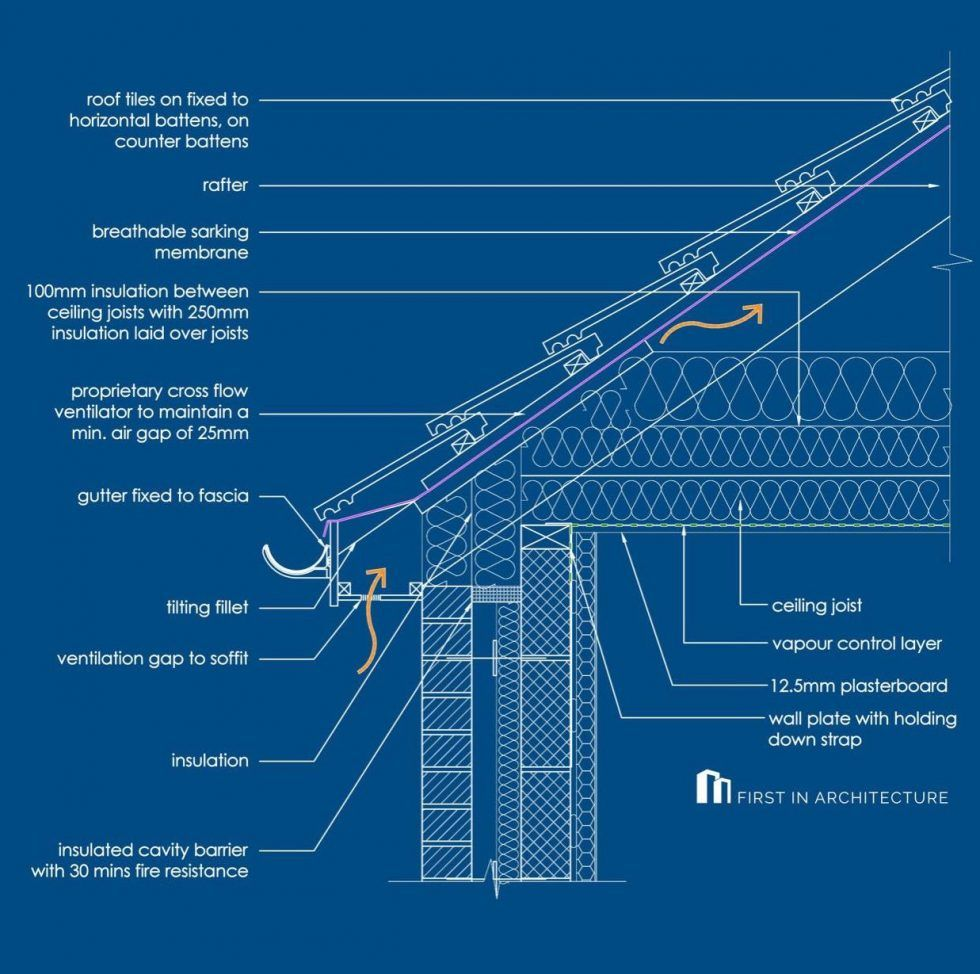Pitched Roof Detail Examples In 2020 Roof Detail Pitched Roof Membrane Roof