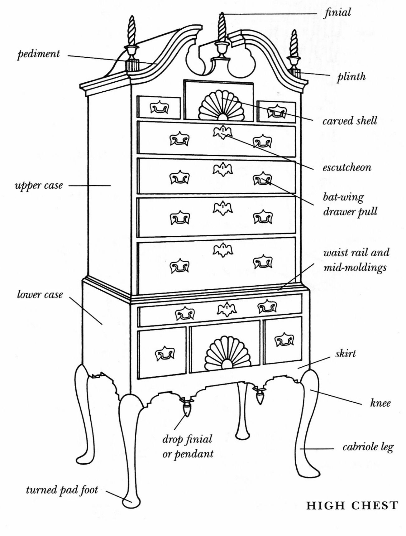 diagram of a high chest diagrams of antique furniture. Black Bedroom Furniture Sets. Home Design Ideas