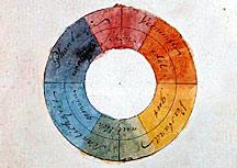 Farbkreis nach Goethe #simplicol