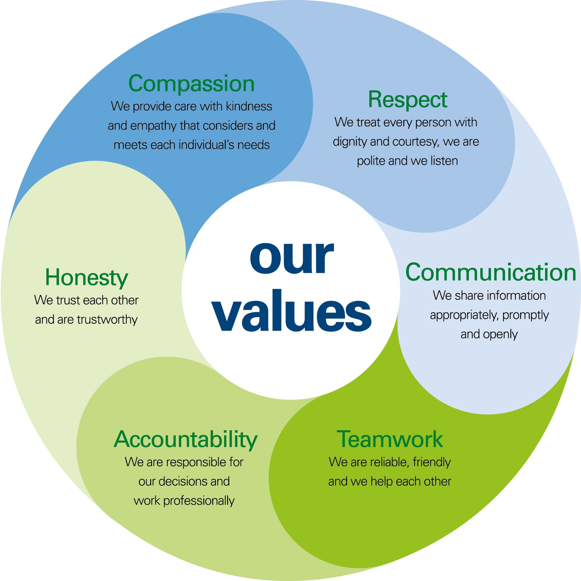 values بحث Google Healthy relationships, Self