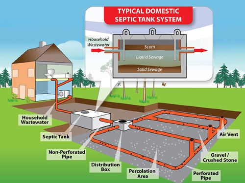 Septic tanks inspection testing maintenance septic for Household septic tank design