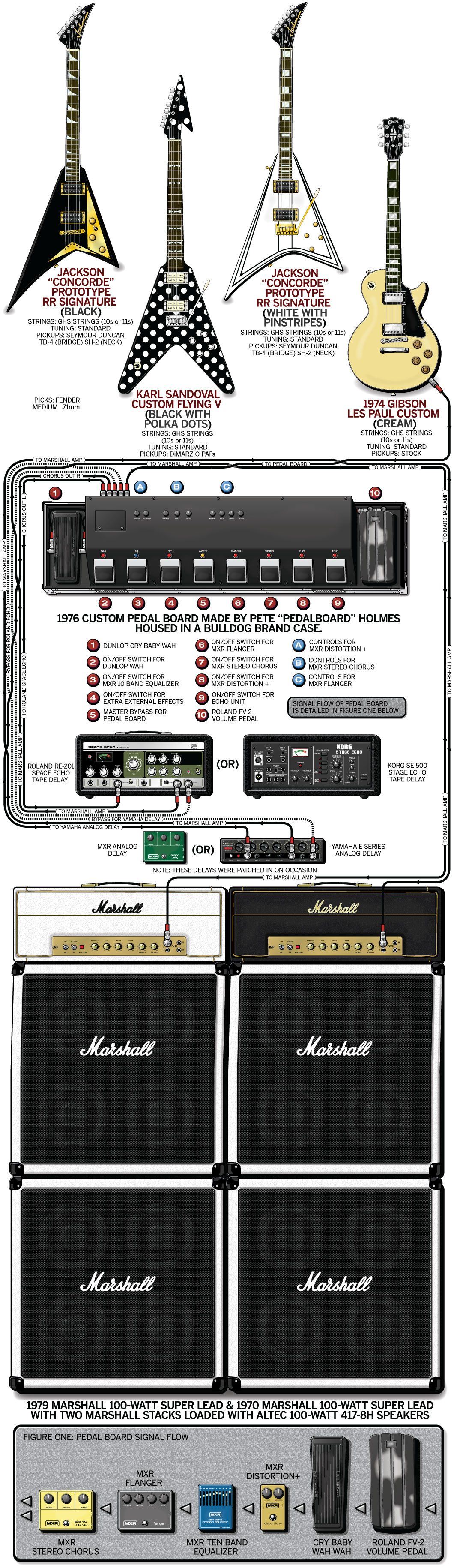 Randy Rhoads Guitar Rig For The Diary Of A Madman Tour 1981 My Diagram Furthermore Lap Steel Together With Electric