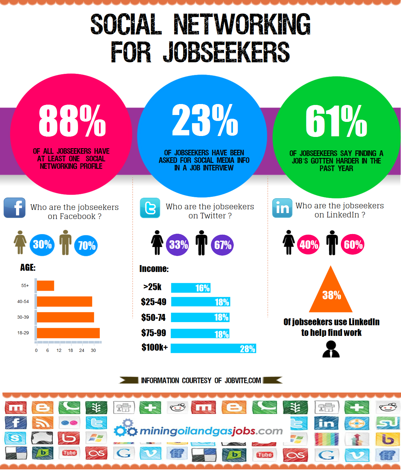 Infographic Social Media Used Extensively By Employers And Job