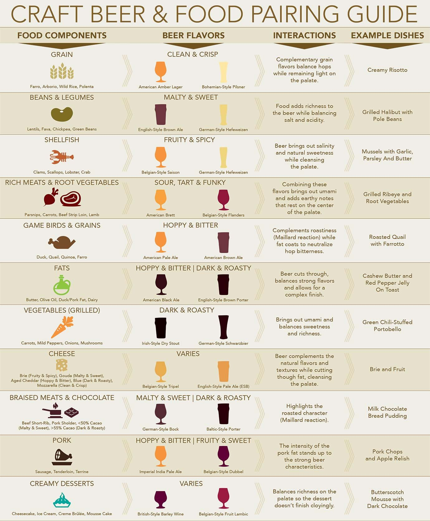 Beer And Food Pairing Guide Chart Beer Food And Craft