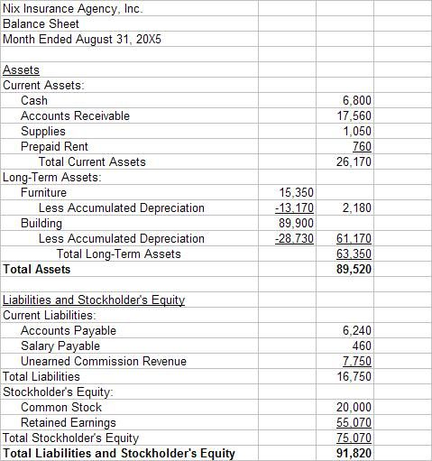 Accounting Balance Sheet What You Find On It Beginning