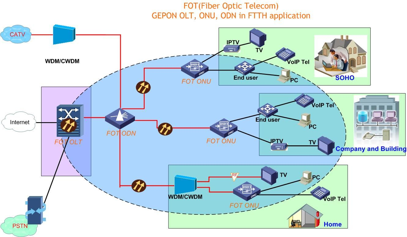 Ftth Network Is Not Only Suitable For Home Network But Also