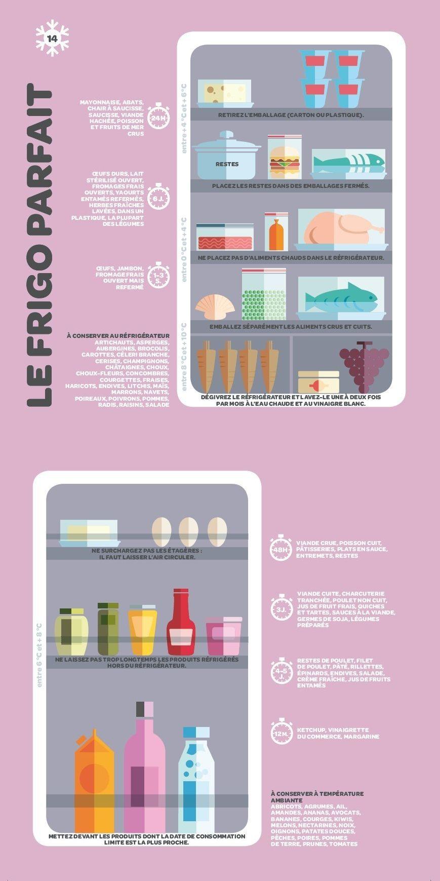 conseils pour organiser son frigo