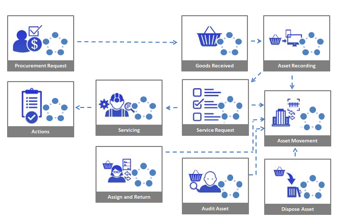 Asset management system | Asset, property and evidence
