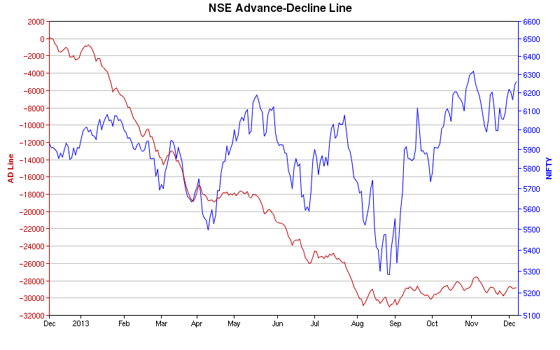Live Nifty Stock Advance Decline Chart