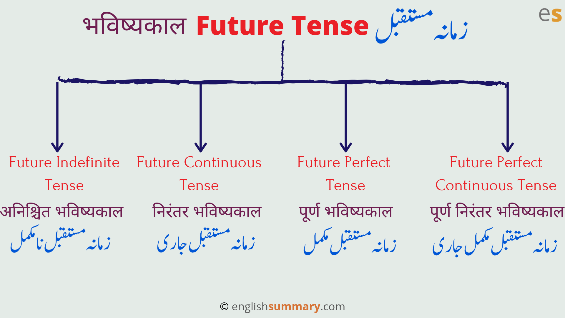 Future Tense Is Divided Into Four Types