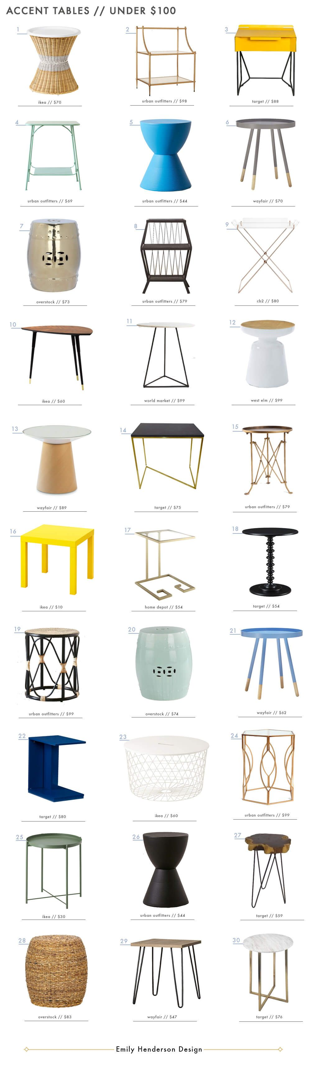 Best 30 Accent Tables Under 100 Affordable Home Decor 400 x 300
