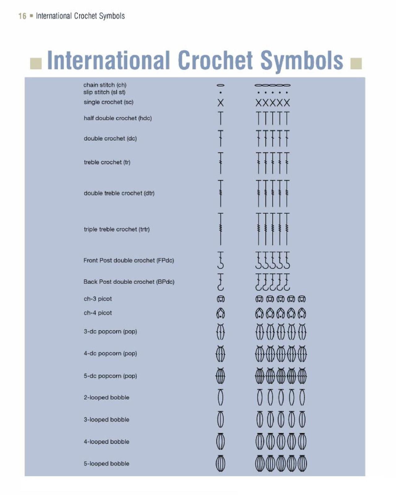 Internacional crochet symbols.   Crochet Tips 3   Pinterest   Häkeln ...