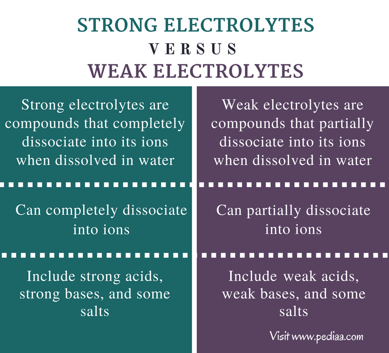 Difference Between Strong and Weak Electrolytes ...