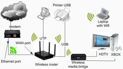 Wifi home network cabling setup in Dubai marina/ JVC