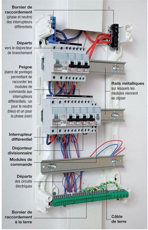 Comprendre la composition de son tableau électrique | Tableau electrique maison, Tableau ...