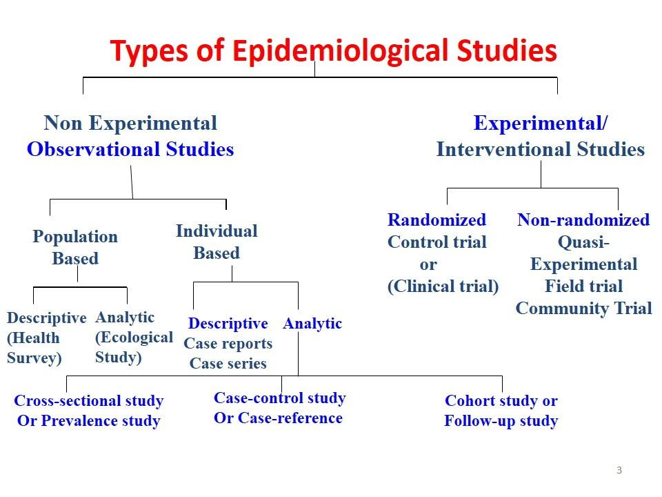 Observational Study in Statistics: Definition & Examples ...