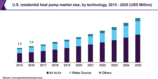 Residential Heat Pumps Market Incredible Future By 2025 Due To