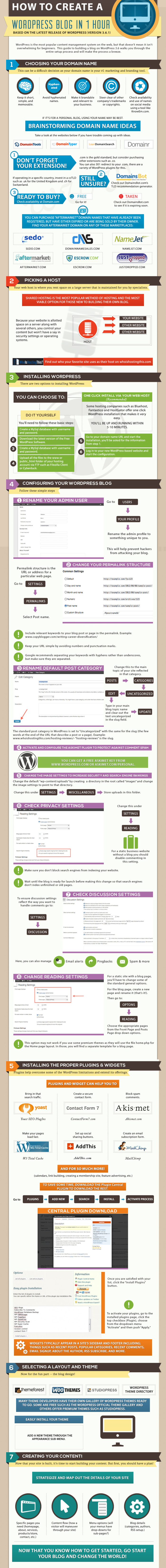 How to Create a WordPress Blog in 1 Hour [by Study Web -- via #tipsographic]. More at tipsographic.com