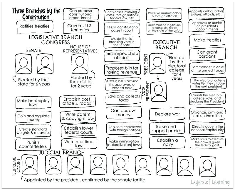 High School Government Worksheets Branches Of Government ...