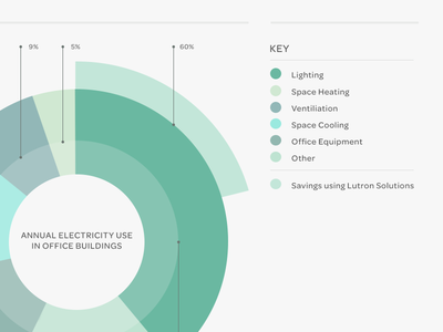 Pie Chart Chart Infographic Circle Infographic Diagram Design