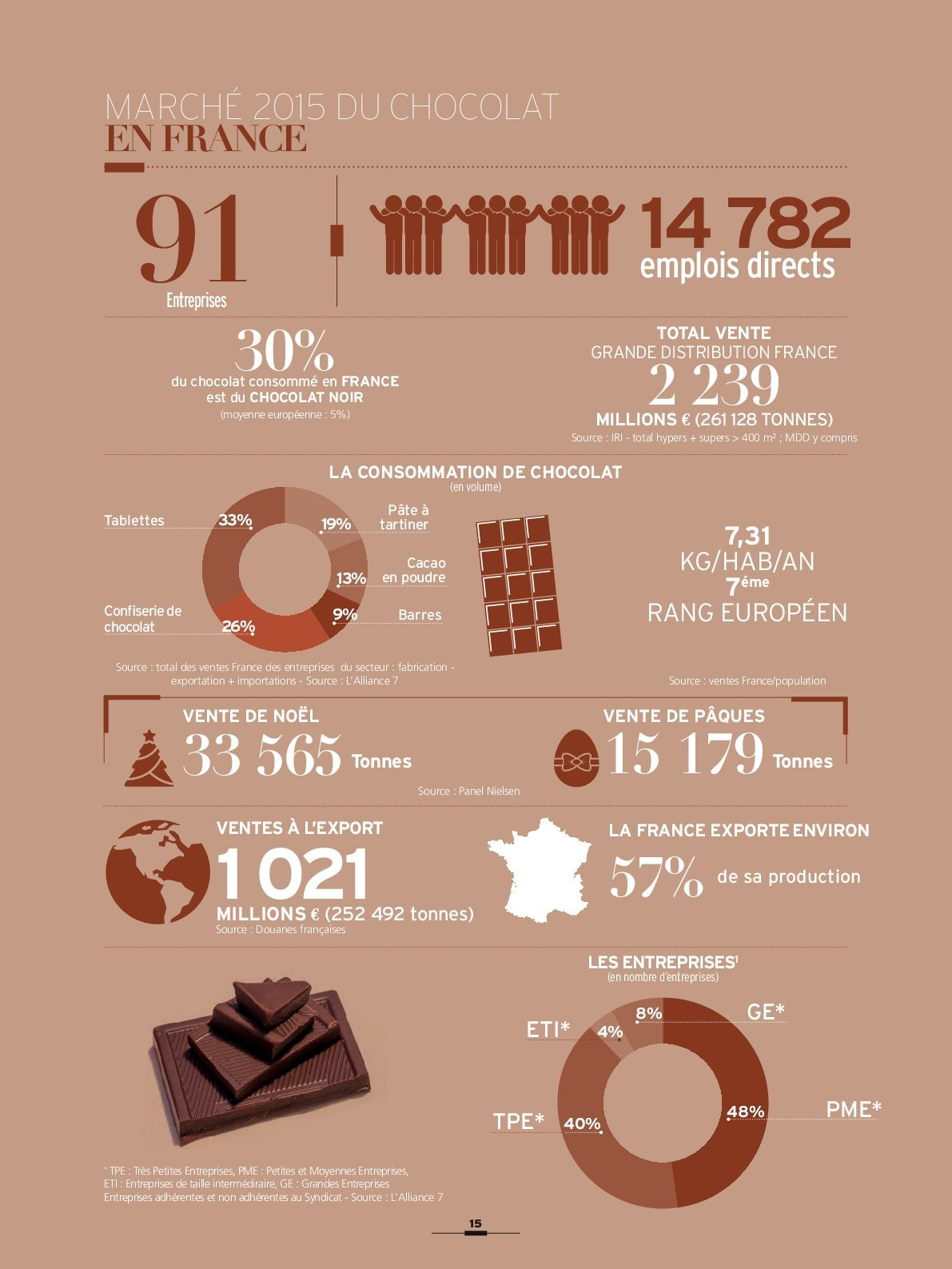infographie march u00e9 du chocolat en france