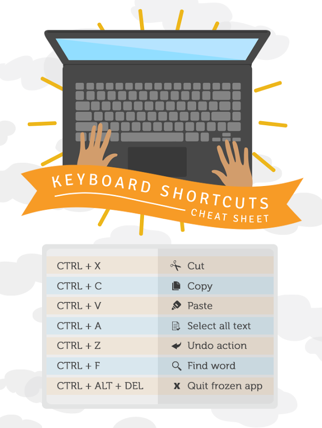 infographic of common keyboard shortcuts Keyboard