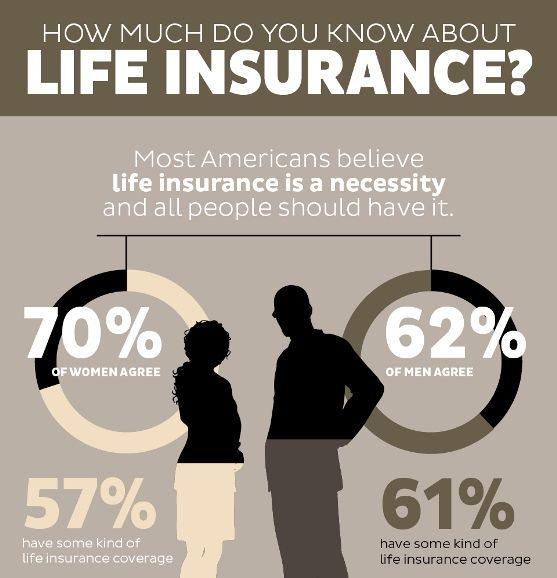 how much do you know about life insurance #Bestflins ...