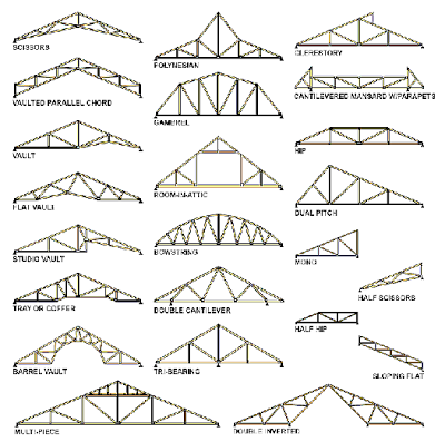 Trusses Come In All Shapes And Uses If You Decide To Use Prefab Trusses As Opposed To Stick Built Description Roof Truss Design Roof Trusses Roof Construction
