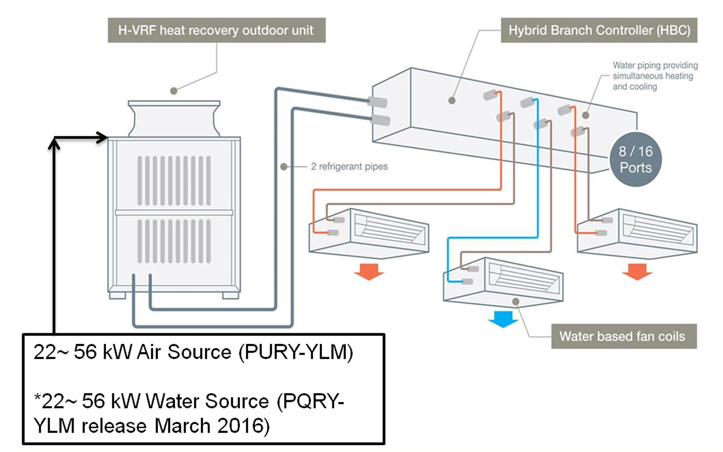 Hybrid Vrf System Delivers The Best Of Vrf And Chiller Technologies Electrical Layout Heating And Air