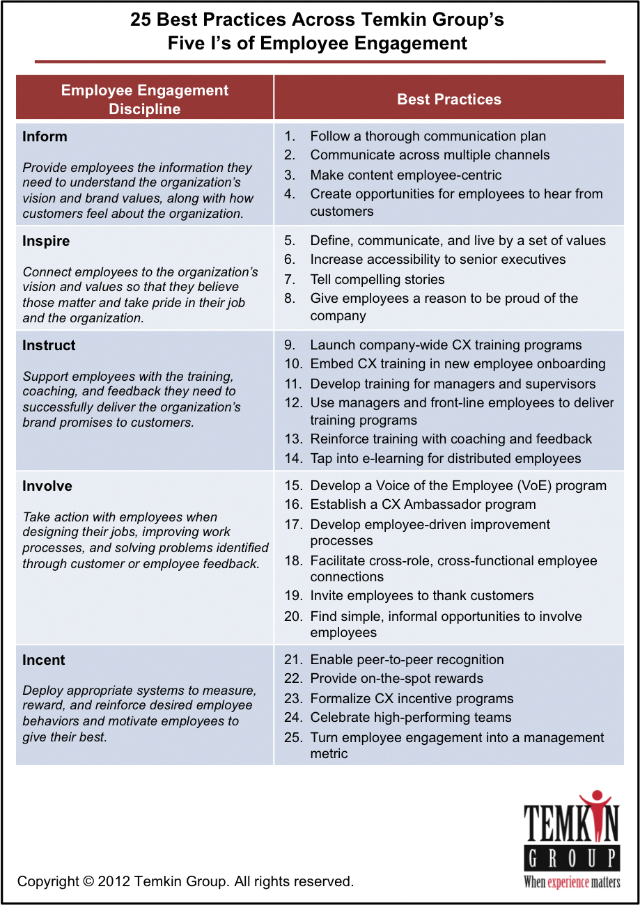 25 employee engagement best practices TrabajosFreelance