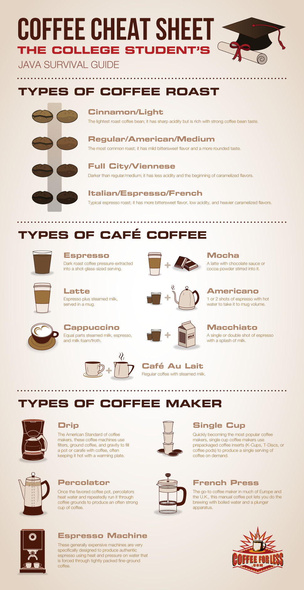 Coffee Cheat Sheet The College Student's Java Survival