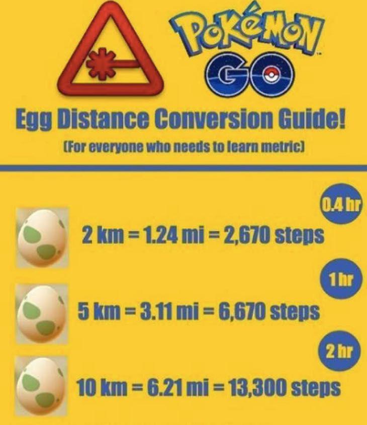 Egg Distance Conversion Chart Guide Pokemon Go Kilometers To