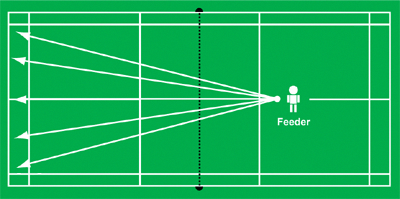 Multiple Shuttle Exercise Tennistips Badminton Drills Badminton Tennis Drills