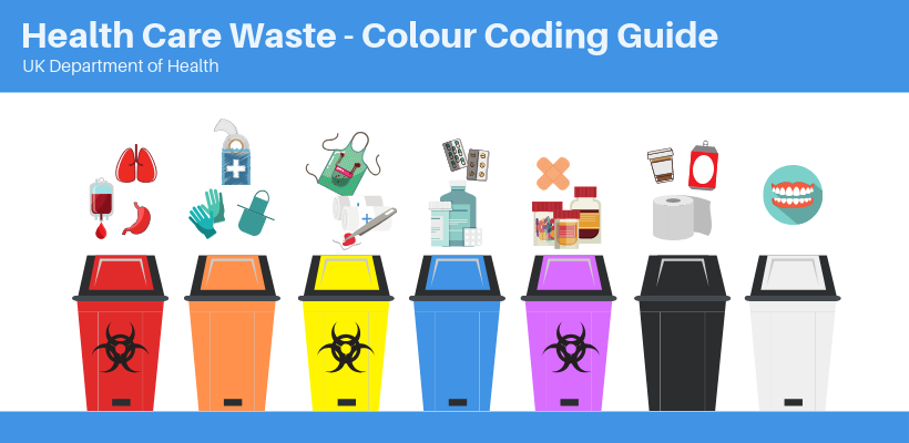 Hospital Waste Management Colour Coding Guide Medical Waste Management Waste Management Plan Clinic Design