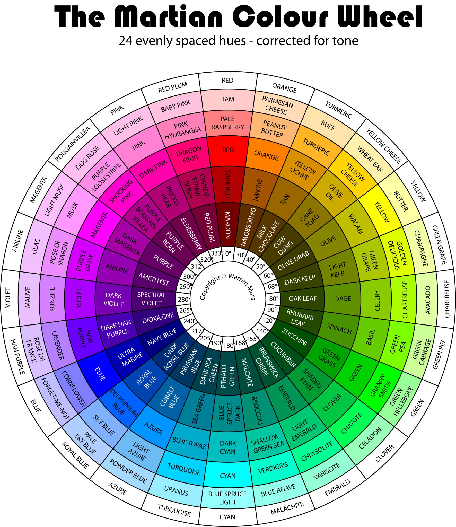 Fashion Color Wheel Combination
