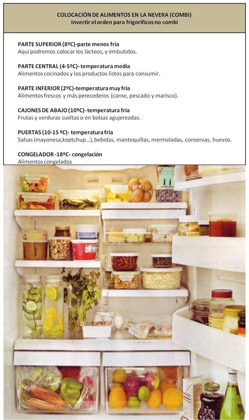 Como Ordenar Los Alimentos En La Nevera Organizar La Nevera Organizacion De Nevera Nevera Saludable