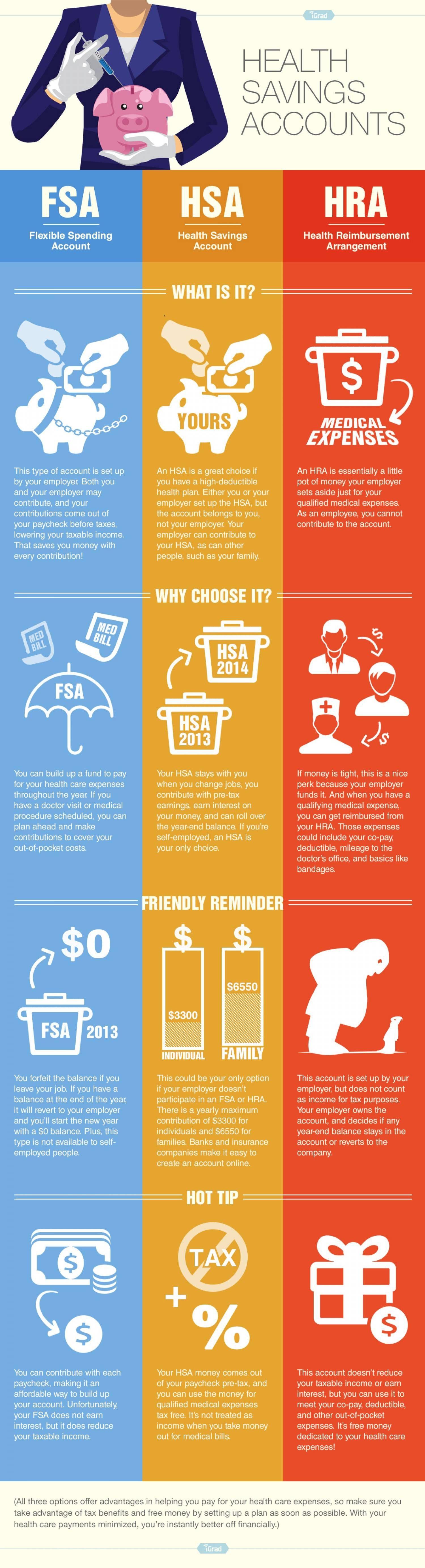 Health Savings Accounts Infographic  Latest