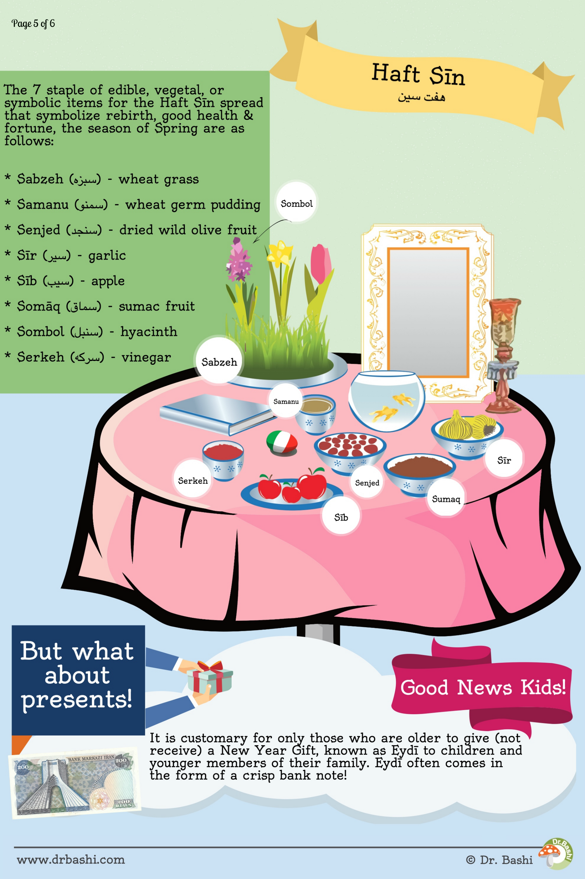 Page 5 Of 6 Nowruz Infographic Educational Poster About The