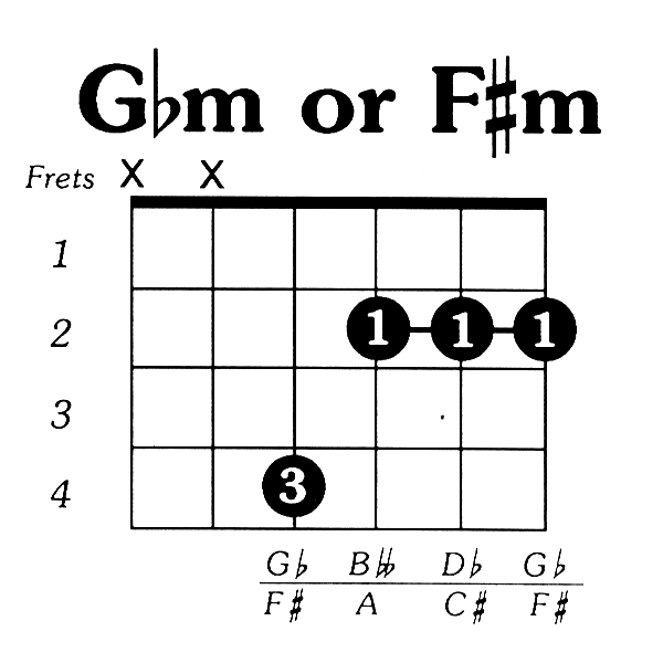 chord chart f#m - Google Search | Strummin\' Along | Pinterest ...