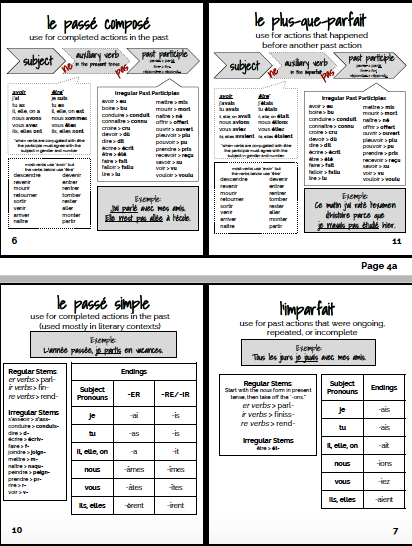 French Verb Tense Reference Guide Booklet Esteem Learning Llc Basic French Words Learn French French Words