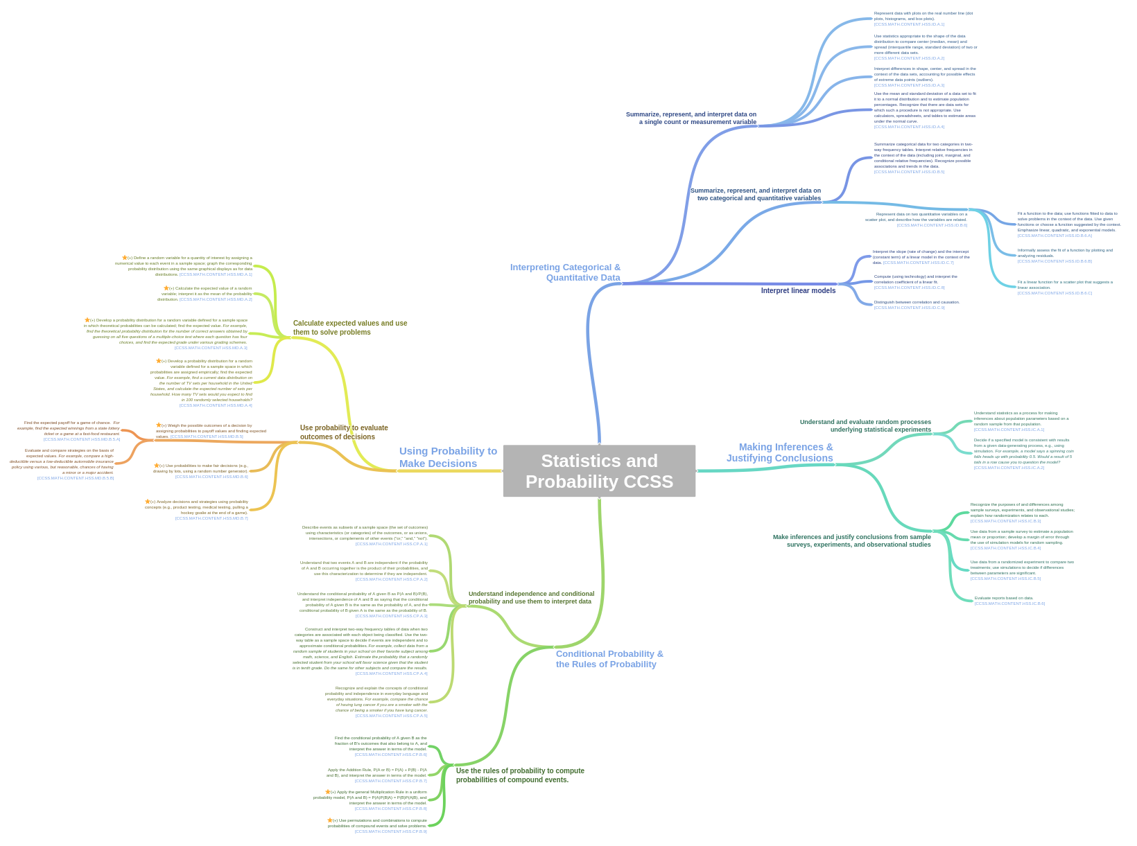 Statistics probability common core state standards mind map made statistics probability common core state standards mind map made by coggle ccuart Images