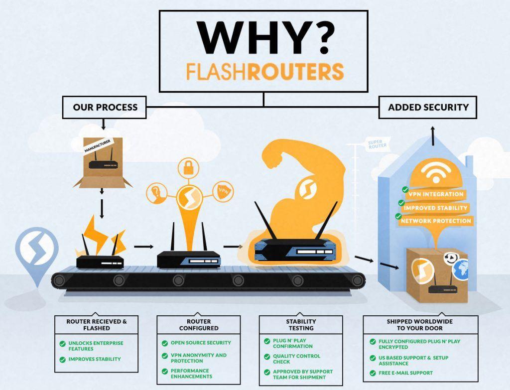 85af23a98e6238beb35a115a07906b01 - Do I Need A Vpn Router