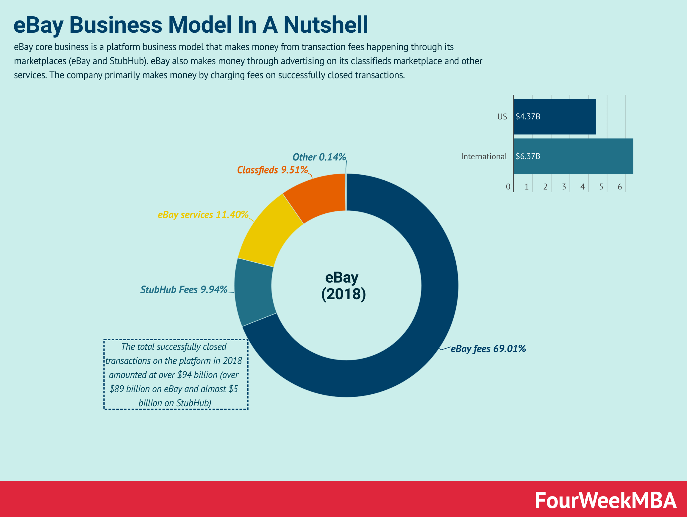 Pin On Business Models
