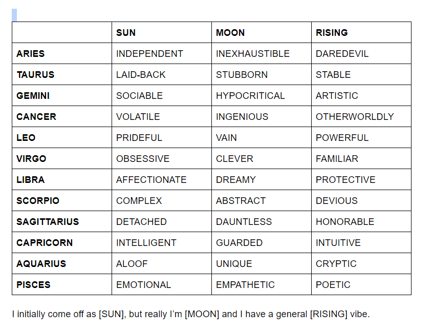 Pin By Taryn Tusing On Astrology In 2021 Moon Sign Meaning Moon Rise Zodiac Signs Funny