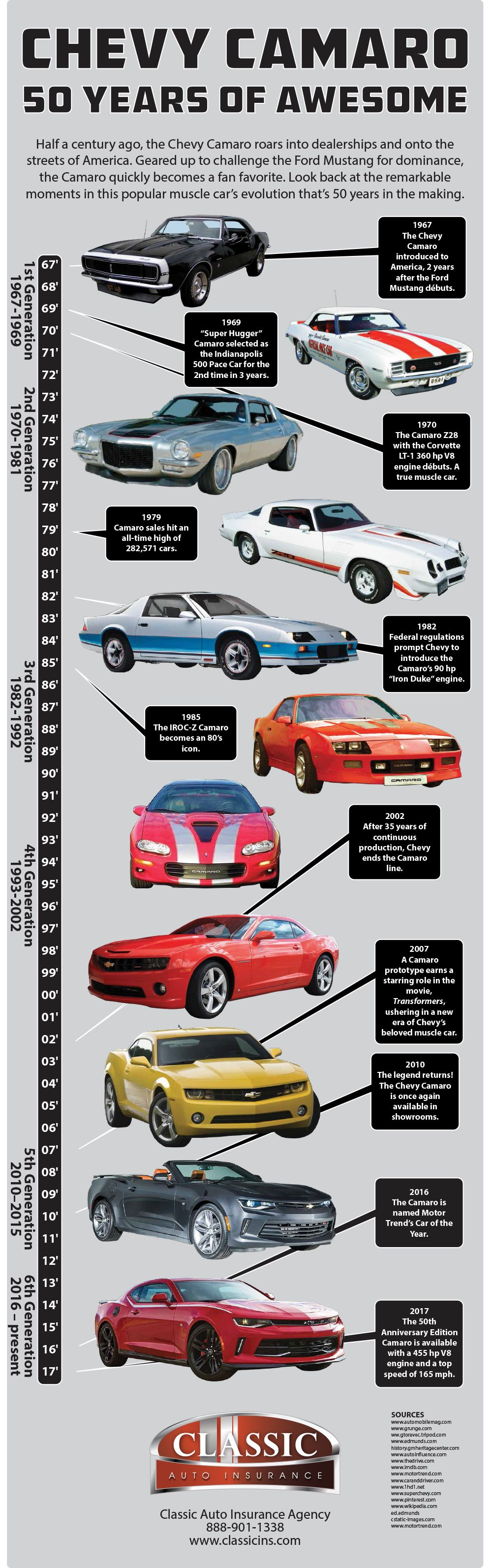Chevy Camaro Classic American Muscle Car Turns 50