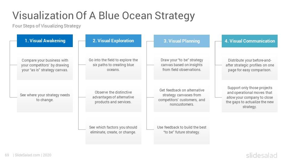 Blue Ocean Strategy PowerPoint Template SlideSalad in